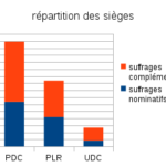 stat_repartition_sieges_communales_2016
