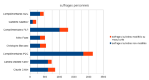 stat_repartition_suffrages_communales_2016